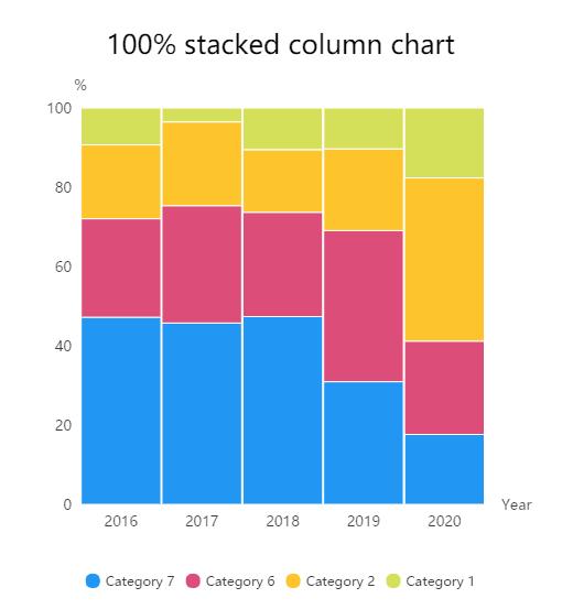 Visualizations - datamatic io